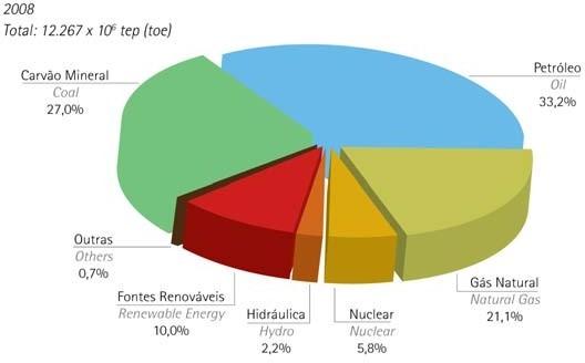 Conceitos de Energia Solar Fotovoltaica: Cenário Energético Mundial