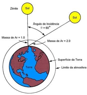 Trajetória dos raios de sol na atmosfera e definição do coeficiente de Massa de Ar