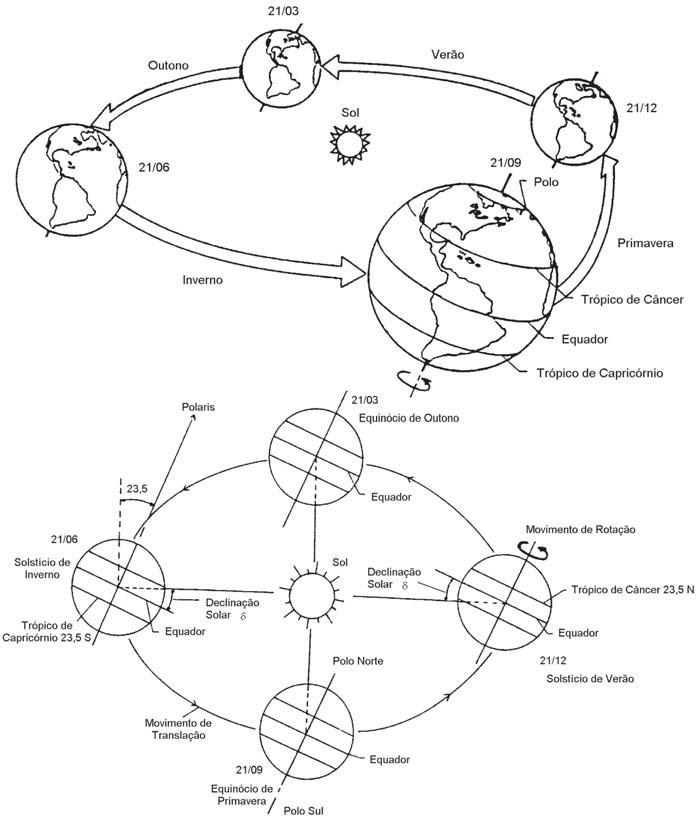 Conceitos de Energia Solar Fotovoltaica: Órbita da Terra em torno do Sol, com seu eixo N-S inclinado a 23,5º