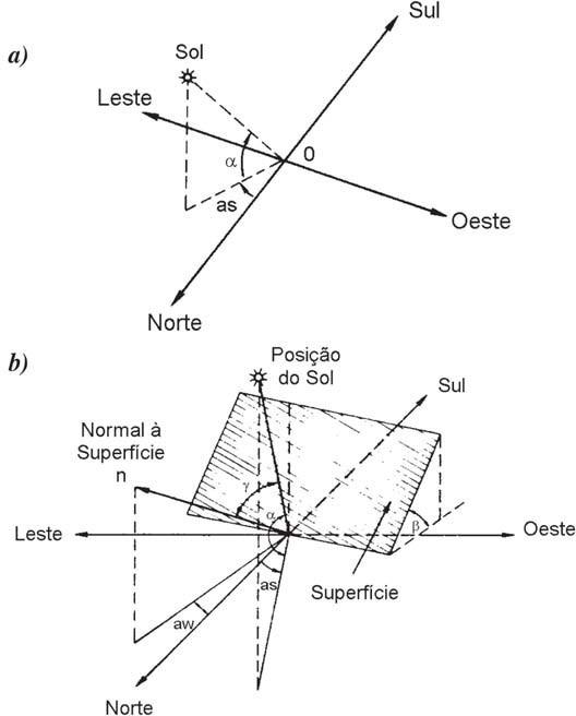 Conceitos de Energia Solar Fotovoltaica: (a) Ilustração dos ângulos α e as. (b) Coordenadas de orientação da superfície, aw e β, e o ângulo γ