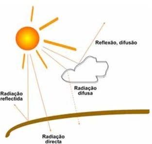 Componentes da radiação solar na superfície terrestre