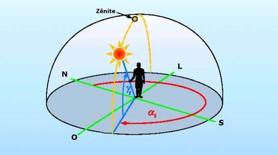 Representação de ângulos da posição solar