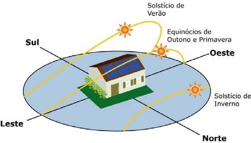 Conceitos de Energia Solar Fotovoltaica: Trajetória do Sol em diferentes estações do ano