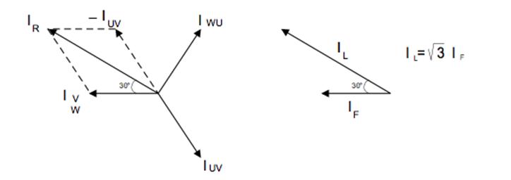 Relações entre correntes de linha e fase em triângulo em Projeto de transformadores