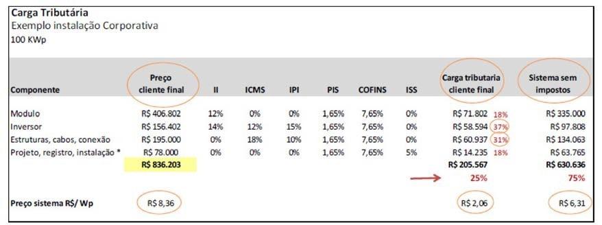 Preço unitário de sistemas completos (exceto montagem)