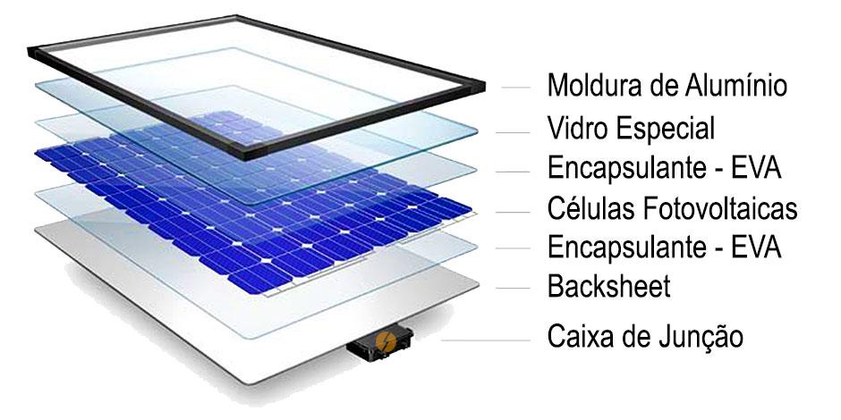 Camadas constituintes de uma placa solar de um sistema fotovoltaico