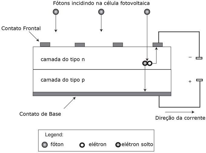 Seção transversal de uma célula fotovoltaica de um sistema fotovoltaico