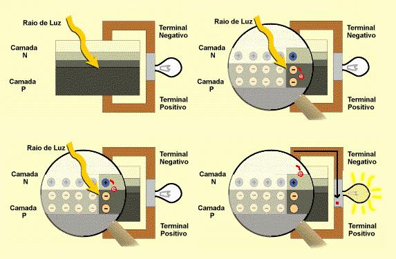 Efeito fotovoltaico na junção pn
