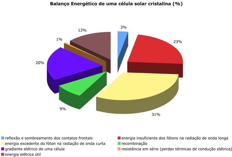 Balanço energético de uma célula solar cristalina