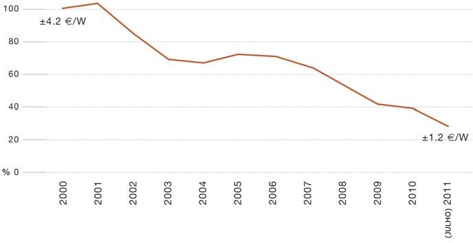 Evolução do preço médio do módulo fotovoltaico na Europa