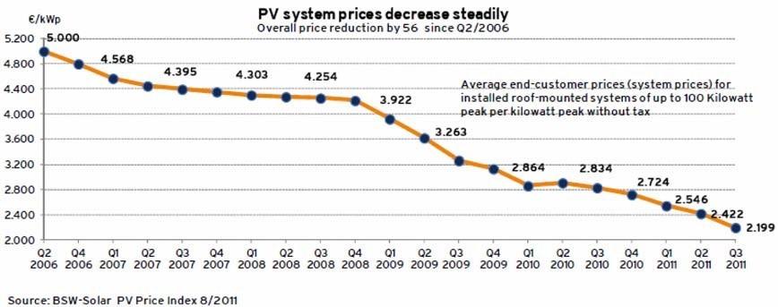 Evolução recente do preço de sistemas fotovoltaicos