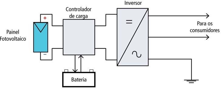 Constituição básica do Projeto Fotovoltaico isolado