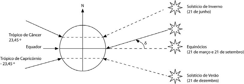 Declinação Solar durante os Equinócios e Solstícios